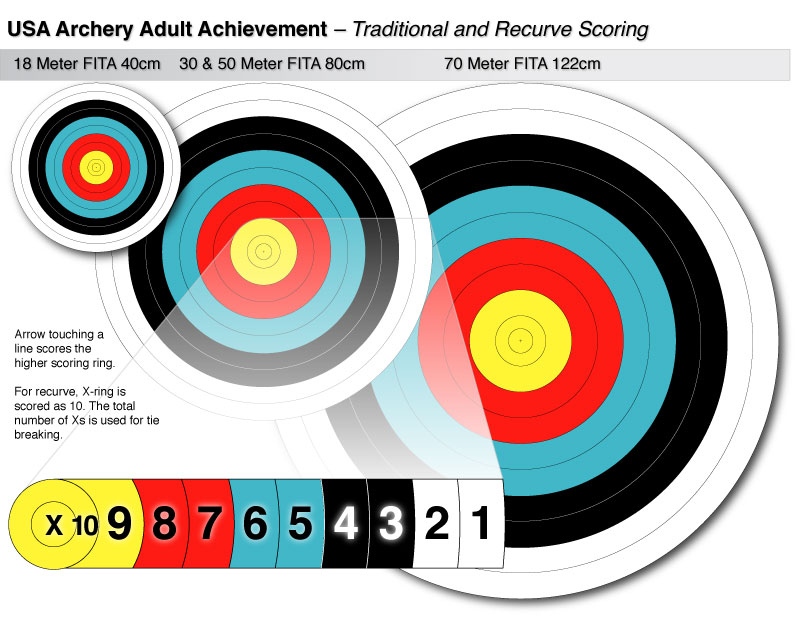 Scoring Archery Gb Metric Amp Wa Outdoor Rounds Arkwright
