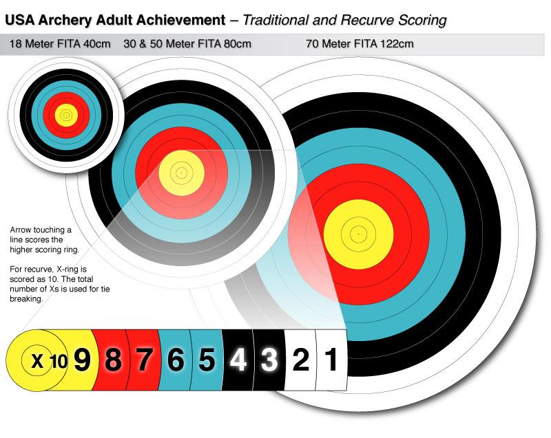 Adult-Achiement-Scoring-800W